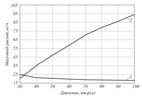 Рис. 2. Сопряжение характеристик вакуумируемого объекта и ЖКВН P2L 65327 Y 4B