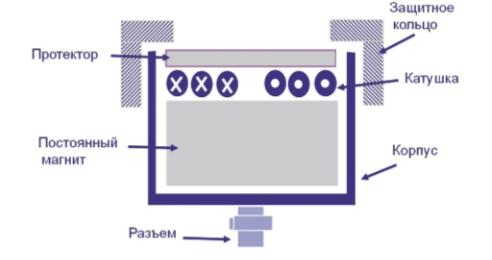 Рис. 1. Конструкция ЭМАП