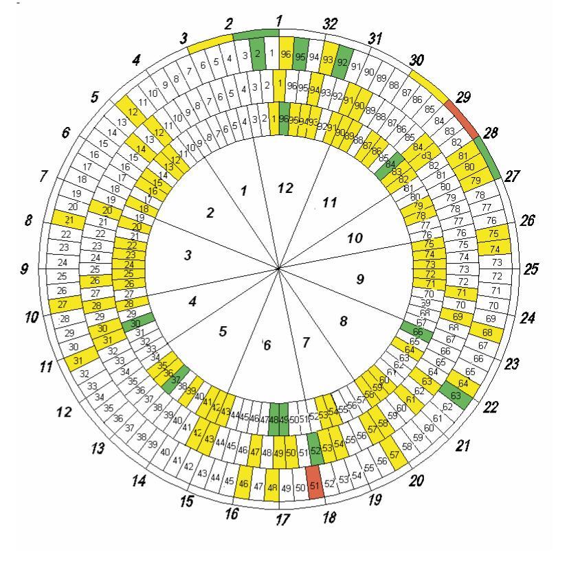 Рис. 4. Схема расположения листов