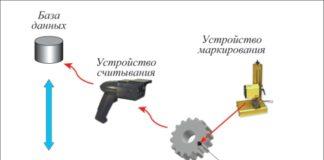 Рис. 1. Элементы, входящие в состав автоматизированной защитно- информационной системы