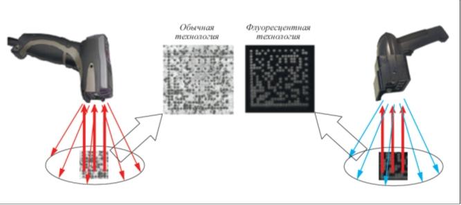 Рис. 2. Флуоресцентный принцип считывания иглоударной метки