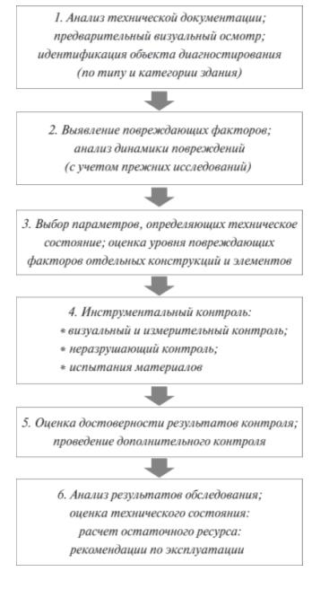Рис. 2. Схема алгоритма оценки технического состояния и остаточного ресурса зданий и сооружений