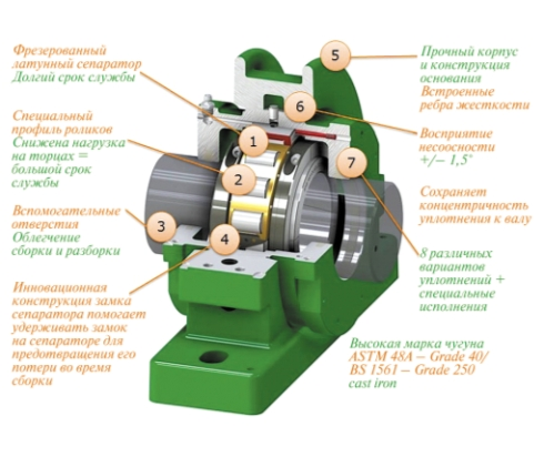 Конструкция разъемного корпуса с разъемным цилиндрическим подшипником ROVOLVO