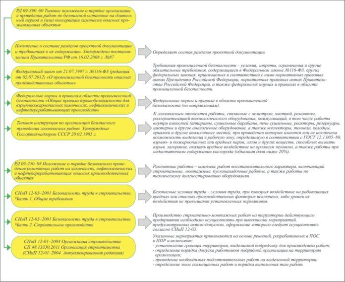 Нормативно-правовые акты, учитываемые при разработке мероприятий по консервации взрывопожаро- и химически опасных ПО