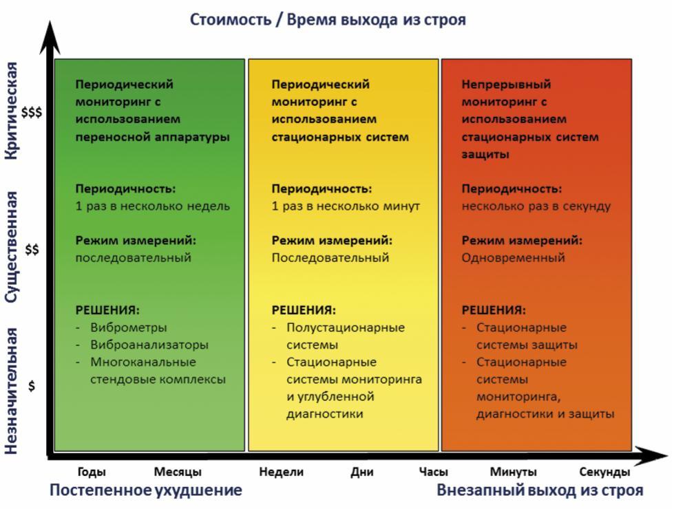 Рис. 1. Обобщенная диаграмма выбора оптимального решения