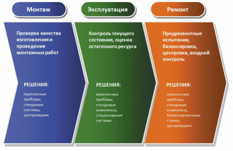 Рис. 3. Область применения диагностических средств на различных этапах жизненного цикла роторного оборудования