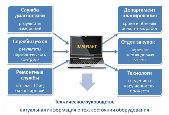 Рис. 6. Диаграмма взаимодействия различных групп пользователей