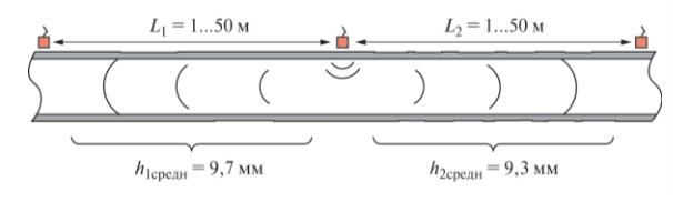 Рис. 1. Расположение излучателя и приемников на объекте контроля и значения средних толщин между ними