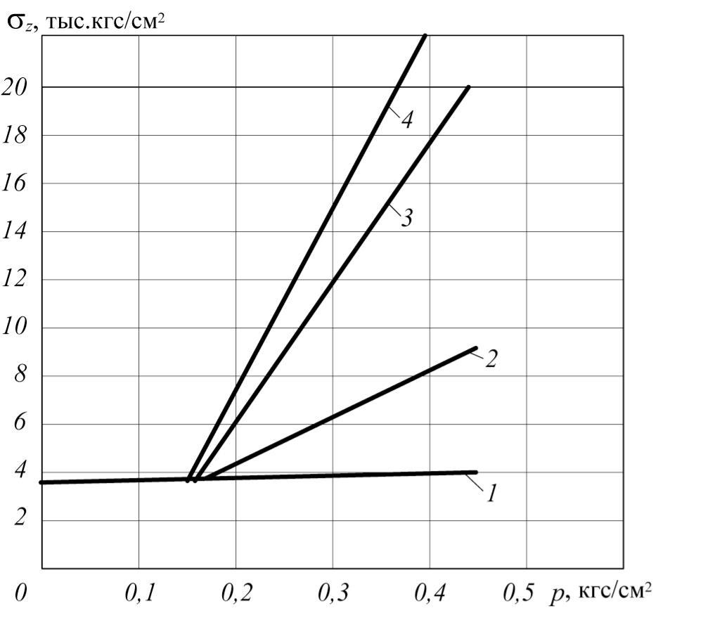 Рис. 2. Меридиональное напряжение σz в узлах стыка стенки резервуара с днищем и крышей при действии гидростатической нагрузки и избыточного давления р: 1 – напряжение в окрайке днища (анкеры есть); 2 – напряжение в стенке в узле стыка с крышей (не зависит от наличия анкеров); 3 – напряжение в окрайке днища (усиленный корпус резервуара – γz = 1,2); 4 – напряжение в окрайке днища (анкеров нет; корпус резервуара без усиления – γz = 1)