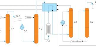 Рис. 2. Технология получения этилена методом ОДЭ