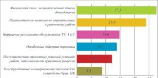 Основные причины инцидентов и аварий в ЗАО «РНПК»