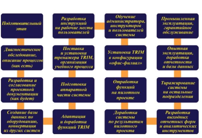 Рис. 4. Этапы внедрения ИСУ ТОиР
