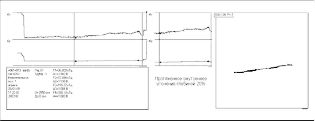 Рис. 5. Сигнал от внутреннего дефекта (утонение)