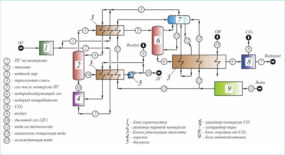 Рис. 1. Принципиальная технологическая схема получения водорода по технологии ФАСТ ИНЖИНИРИНГ®
