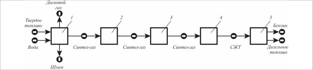 Рис. 3. Принципиальная блочная технологическая схема переработки твердых топлив в СЖТ по технологии ФАСТ ИНЖИНИРИНГ®: 1 – блок газификации; 2 – блок очистки и подготовки синтез-газа; 3 – блок компрессии синтез-газа; 4 – блок синтеза СЖТ; 5 – блок выделения моторных топлив