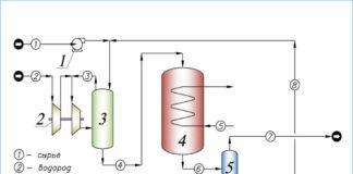 Рис. 3. Принципиальная технологическая схема гидрогенизационной обработки нефтяного сырья по технологии ФАСТ ИНЖИНИРИНГ®