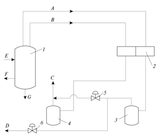 Рис.1. Схема регенерации раствора «Бенфилд»: 1 – регенератор (десорбер); 2 – воздушный холодильник; 3, 4 – сепараторы; 5, 6 – задвижки; А – «чистый» СО2; B – «грязный» СО2; С – «грязный» СО2 в атмосферу; D – «чистый» СО2 к потребителю; E – вход насыщенного диоксидом углерода раствора; F, G – выходы бедного и полубедного растворов
