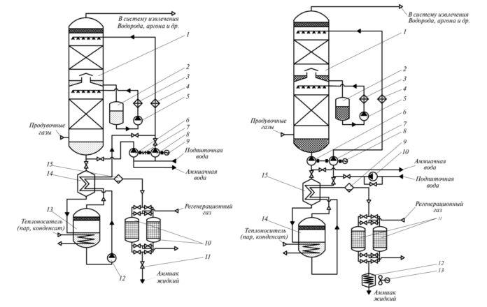 Принципиальная технологическая схема переработки продувочных газов производства аммиака: а – вариант 1; б – вариант 2