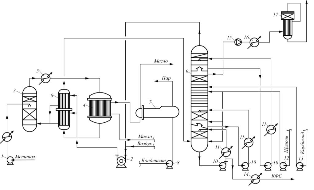 Рис. 1. Технологическая схема получения карбамидоформальдегидного концентрата в ОАО «Тольяттиазот»: 1 – насос метанола; 2 – нагнетатель смеси воздуха с обгазом; 3 – спиртоиспаритель; 4 – реактор; 5 – подогреватель спиртовоздушной смеси; 6 – теплообменник; 7 – парогенератор; 8 – насос конденсата; 9 – абсорбер; 10 – циркуляционный насос абсорбера; 11 –теплообменник; 12 – насос щелочи; 13 – насос карбамидного раствора; 14 – холодильник КФК-80; 15 – вентилятор; 16 – подогреватель газов; 17 – реактор каталитического дожига газов