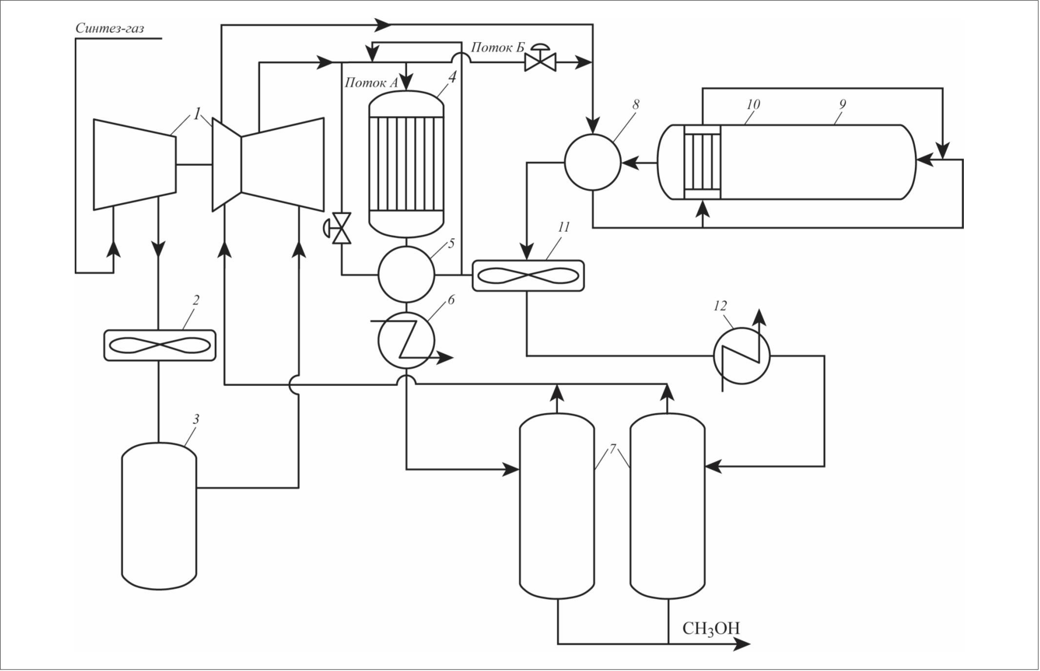 Рис. 1. Технологическая схема получения метанола с подачей СО2