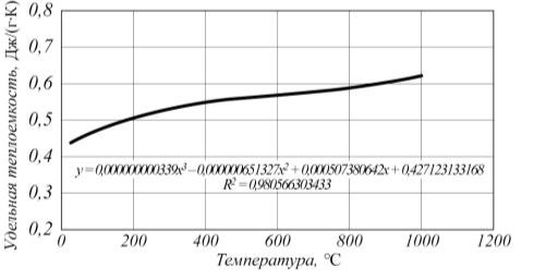 Рис. 2. Температурная зависимость удельной теплоемкости сплава ХН33БС в литом состоянии