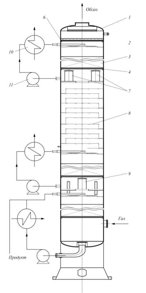 Рис. 3. Колонна абсорбции формальдегидсодержащего газа: 1 – цельносварной корпус; 2, 5 – распределительные устройства; 3 – насадка; 4 – опорные решетки; 6 – каплеотбойник; 7, 9 – камеры для уровнемеров; 8 – тарельчатая зона; 10 – пластинчатый теплообменник; 11 – циркуляционный насос