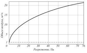 Рис. 10. Зависимость объема воздуха, проходящего через отверстие диаметром 28 мм (площадь 6,5 см2) от разрежения