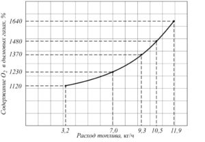 Рис. 13. Пример зависимости между содержанием О2 в дымовых газах печи и расчетным потреблением топлива