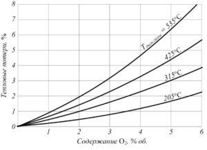 Рис. 14. Зависимость между тепловыми потерями вследствие увеличенного избытка О2 и выходной температуры дымовых газов