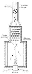 Рис. 2. Технологическая печь с дымососом