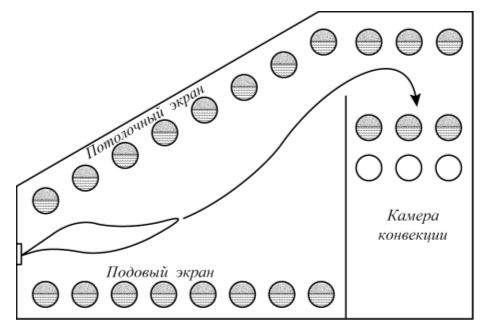 Рис. 2. Расслоение парожидкостной смеси в трубах змеевика
