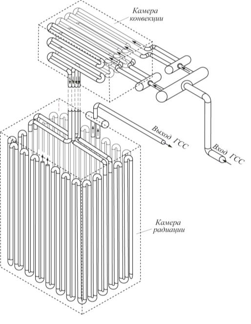 Рис. 8. Схема змеевиков печи П-1-201