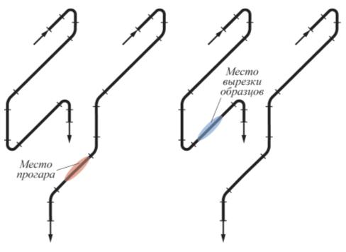 Рис. 9. Схема перетоков из камеры конвекции в камеру радиации печи П-1-201
