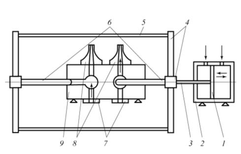 Рис. 1. Схема масляного плунжерного насоса: 1 – поршень гидроцилиндра; 2 – корпус гидроцилиндра; 3 – шток гидроцилиндра; 4 – крейцкопфы, плечи крейцкопфа; 5 – приводные штанги; 6 – плунжеры; 7 – камеры всасывания; 8 – камеры нагнетания; 9 – двойной прессующий цилиндр