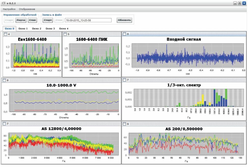 Рис. 2. Результаты онлайн анализа сигналов вибрации и тока в многоканальной системе мониторинга с возможностью пространственного (по точкам измерения) объединения результатов для упрощения восприятия оператором