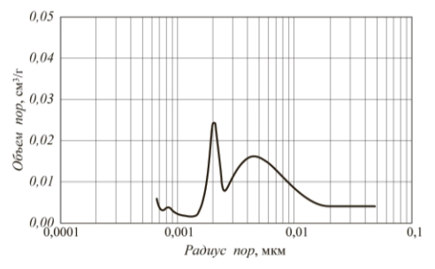 Рис. 2. Распределение пор катализатора «Октифайн-480П» по размерам