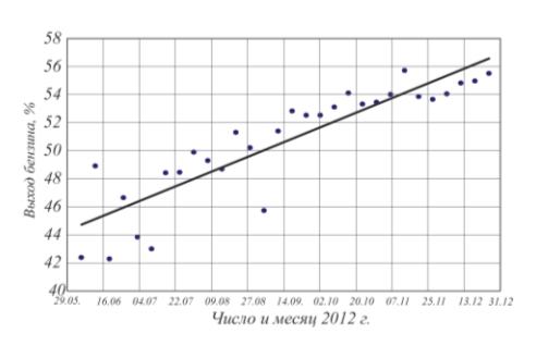 Рис. 4. Динамика изменения выхода бензина на установке Г-43-107М/1 Уфимского НПЗ в 2012 г.