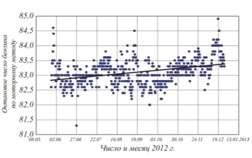 Рис. 5. Динамика изменения октанового числа по моторному методу на установке Г-43-107М/1 Уфимского НПЗ в 2012 г.