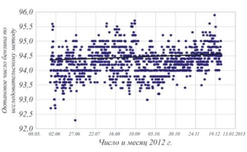 Рис. 6. Динамика изменения октанового числа по исследовательскому методу на установке Г-43-107М/1 Уфимского НПЗ в 2012 г.