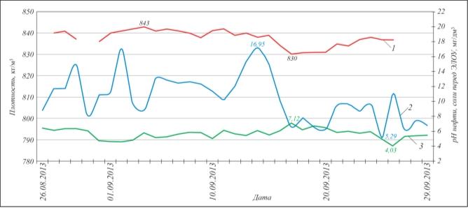 Рис. 1. Качество нефти, поступающей на ЭЛОУ: 1 – плотность, кг/м3; 2 – содержание солей мг/дм3; 3 – pH