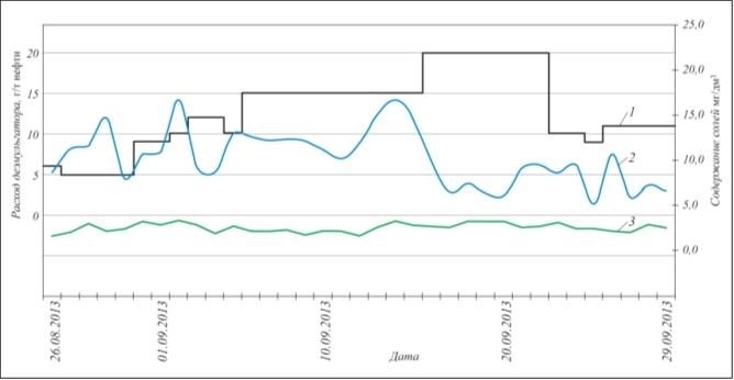 Рис. 2. Влияние расхода деэмульгатора на процесс обессоливания: 1 – расход деэмульгатора; 2 – содержание солей перед ЭЛОУ; 3 – содержание солей после ЭЛОУ
