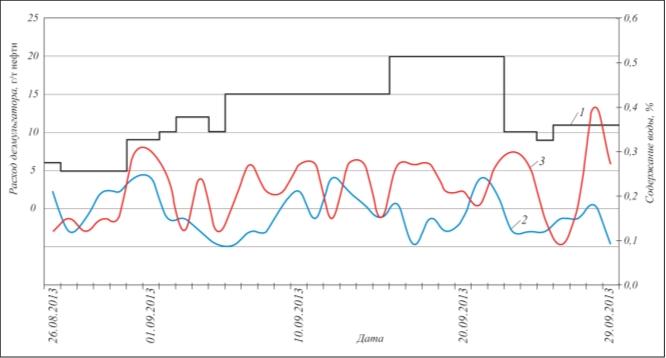 Рис. 3. Влияние расхода деэмульгатора на процесс обезвоживания: 1 – расход деэмульгатора; 2 – содержание воды перед ЭЛОУ; 3 – содержание воды после ЭЛОУ