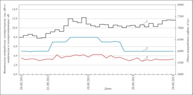 Рис. 6. Зависимость фактического потребления электроэнергии (тыс. кВт/ч) от объема переработки и напряжения на электродах: 1 – объем переработки; 2 – напряжение; 3 – потребление электроэнергии