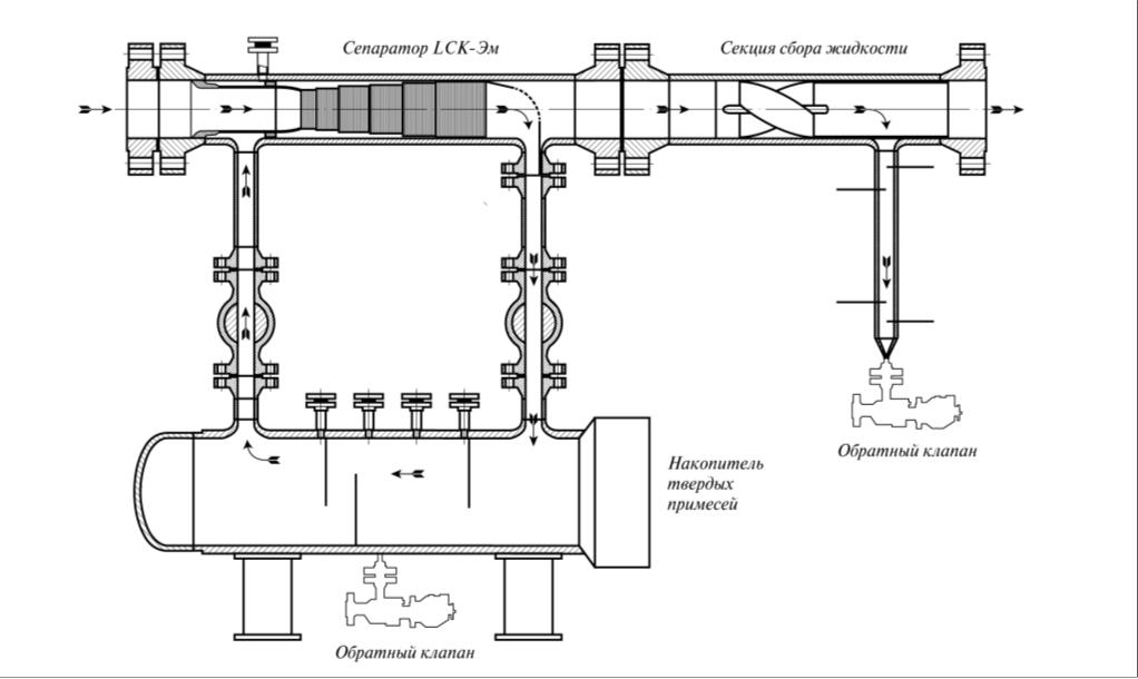 Рис. 2. Схема работы сепаратора LCK-Эм