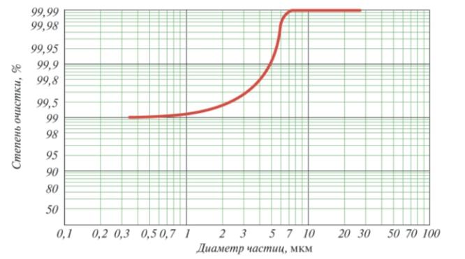 Рис. 3. Степень очистки в зависимости от диаметра частиц (среда – природный газ, давление – от атмосферного до 25 МПа, температура 15°C)