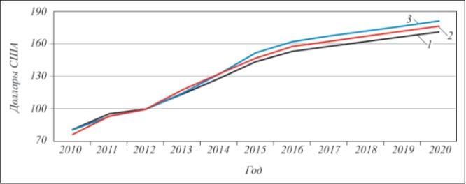 Рис. 1. Прогноз изменения тарифов энергоресурсов по данным Deutche Bank AG: 1 – тепловая энергия; 2 – электроэнергия; 3 – природный газ
