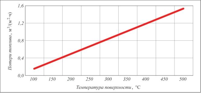 Рис. 3. Удельные потери топлива из-за плохой футеровки
