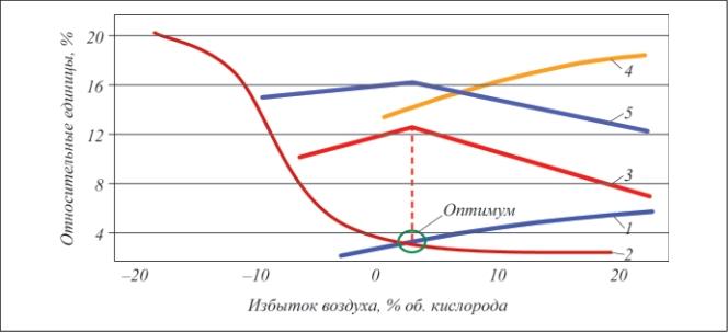 Рис. 6. Эффективность работы печи с газоанализаторами Yokogawa: 1 – содержание О2 в дымовых газах; 2 – кривая потерь топлива по показателям СО+СН4; 3 – содержание СО2; 4 – содержание NOx; 5 – линия эффективности сжигания топлива