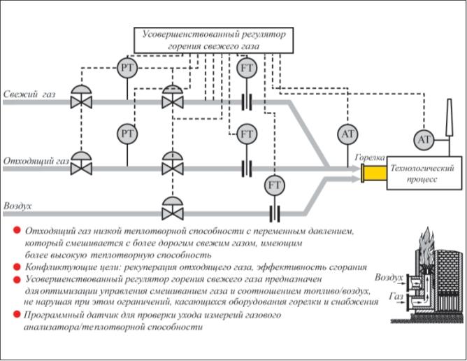Рис. 7. Принципиальная схема работы системы АРС элементом которой может быть печь (печи)