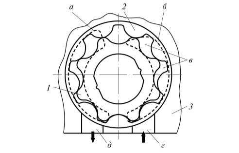 Рис. 5. Конструктивная схема шестеренного насоса (роторно-зубчатого) с внутренним зацеплением шестерен (поперечный разрез)